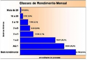 classes de rendimento mensal_pequeno